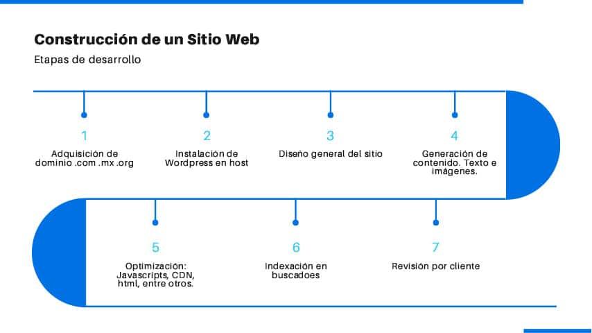 cotizacion-sitio-web-wordpress-pdf